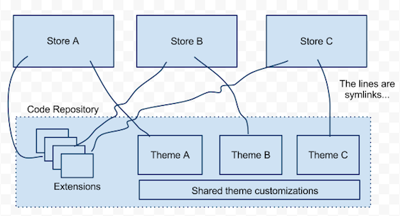 Diagram showing Magento stores symlinkin to extensions