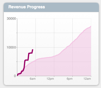 Revenue Progress Worm